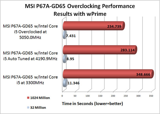 MSI P67A-GD65 Intel 2500K Overclocked Benchmark Results