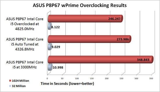 ASUS P8P67 Overclocked Benchmark Results