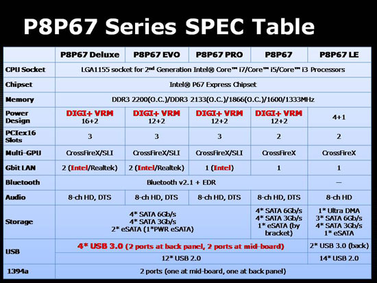 P8P67 Series side by side features