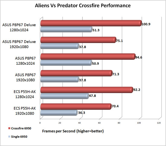 ASUS P8P67 Deluxe Crossfire Scaling in Aliens Vs. Predator