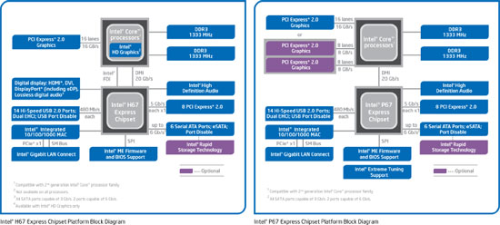 Intel P67 and H67 Chipset Block Diagram