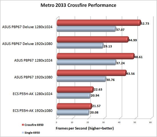 ASUS P8P67 Deluxe Crossfire Scaling in Metro 2033