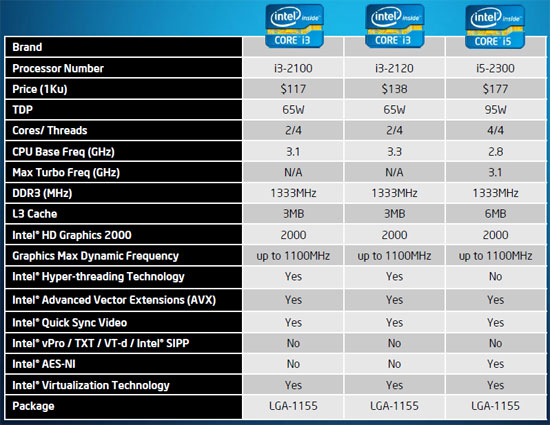Intel Sandy Bridge Core i3