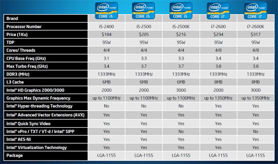 Intel Sandy Bridge Core i5 and i7