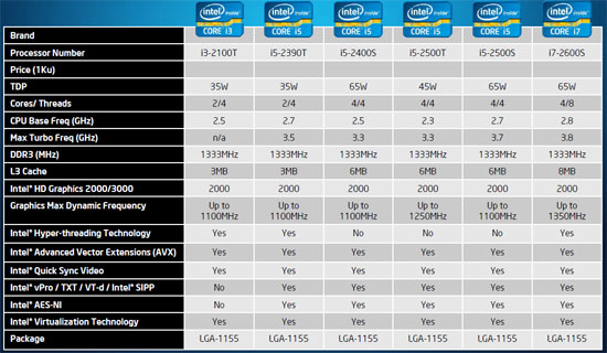 Intel Sandy Bridge Core i5 and i7 low power