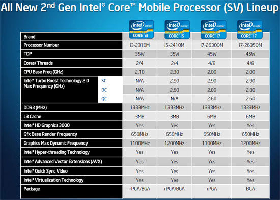 Intel Sandy Bridge ULV CPU Series