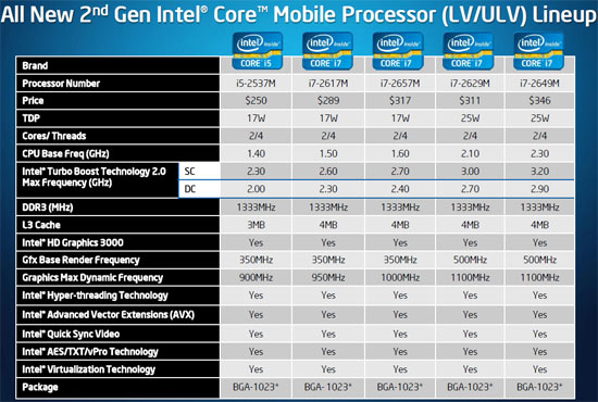 Intel Sandy Bridge LV CPU Series