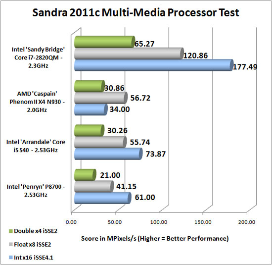 intel core i qm sandy bridge for notebook pcs