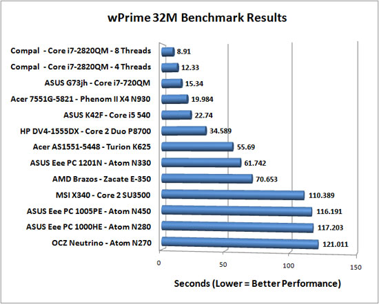 AMD Phenom II X6 1075T wPrime Benchmark Results