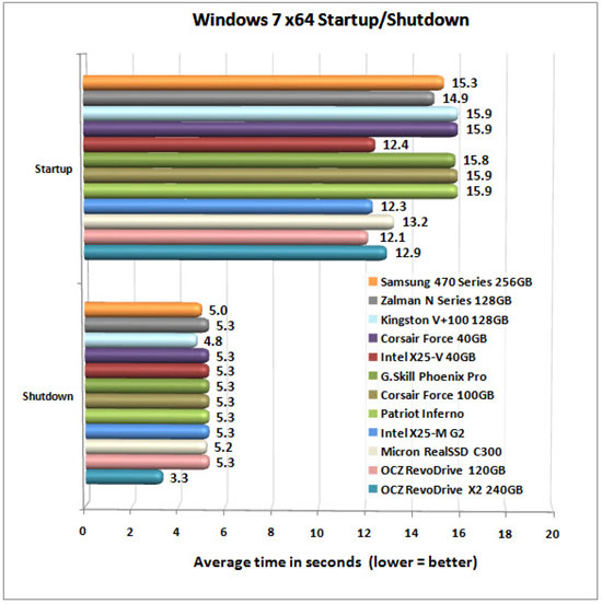 SAMSUNG 470 SERIES WIN CHART