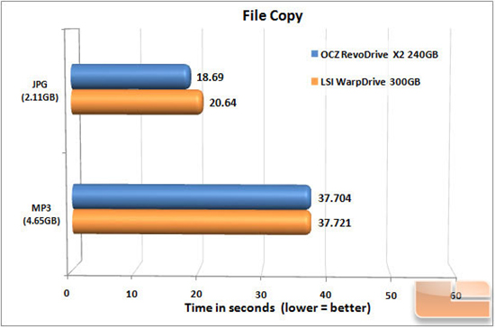 LSI WARPDRIVE FILECOPY CHART