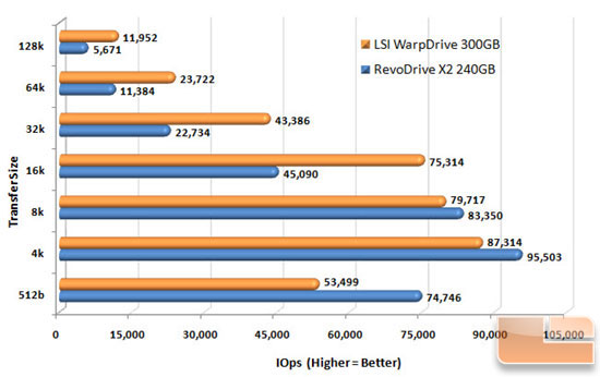 LSI WARPDRIVE SEQ READ CHART