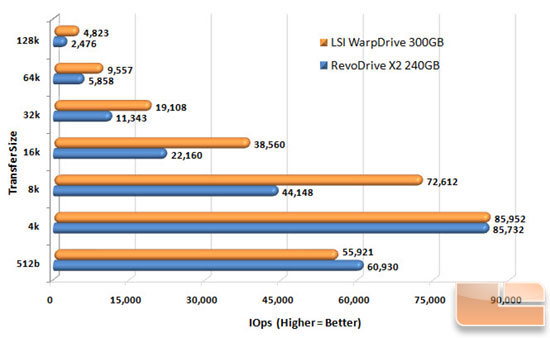 LSI WARPDRIVE SEQ WRITE CHART