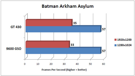 Batman Arkham Asylum Benchmark Results