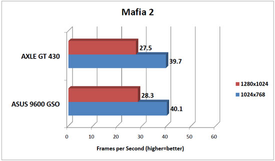 Mafia 2 Benchmark Results