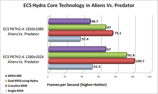 ECS P67H2-A Black Extreme Lucid Hydra Core Scaling in Aliens Vs. Predator