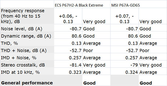 ECS P67H2-A Black Extreme Audio Performance