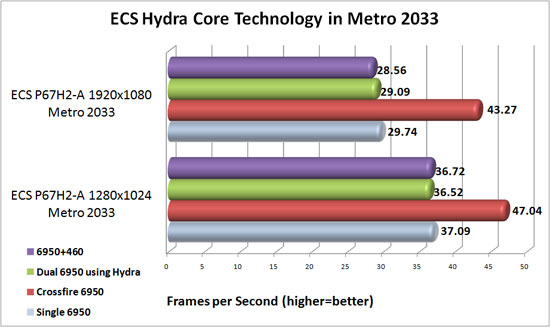 ECS P67H2-A Black Extreme Lucid Hydra Core Scaling in Metro 2033