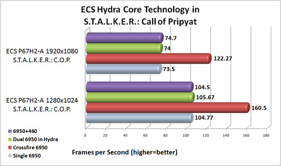 ECS P67H2-A Black Extreme Lucid Hydra Core Scaling in S.T.A.L.K.E.R.: Call of Pripyat