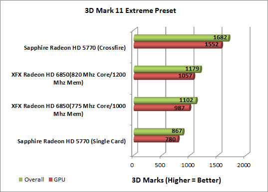 XFX Radeon HD 6850 Video Card 3D Mark Extreme