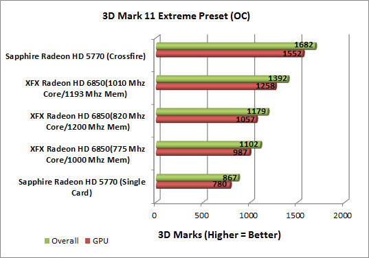 XFX Radeon HD 6850 Video Card Overclocked Chart