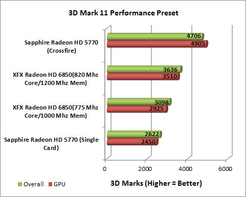 XFX Radeon HD 6850 Video Card 3D Mark Performance
