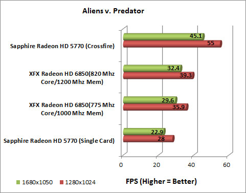XFX Radeon HD 6850 Video Card AlienvsPredator Chart