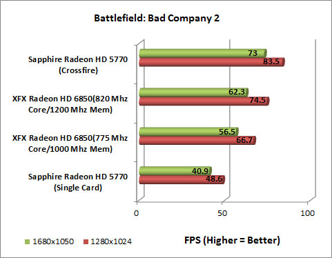 XFX Radeon HD 6850 Video Card Bad Company 2 Chart