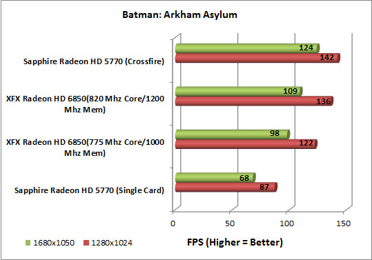 XFX Radeon HD 6850 Video Card Batman AA Chart