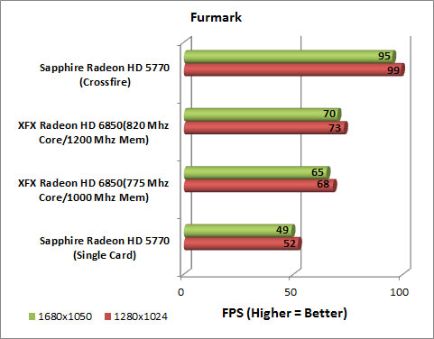 XFX Radeon HD 6850 Video Card Furmark Chart