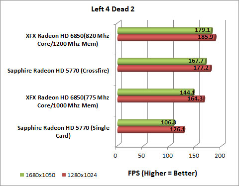 XFX Radeon HD 6850 Video Card Left 4 Dead 2 Chart