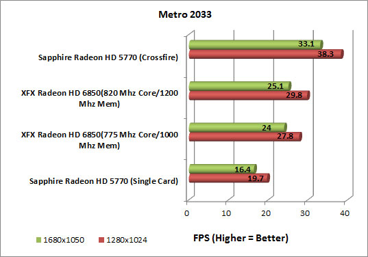 XFX Radeon HD 6850 Video Card Metro 2033 Chart