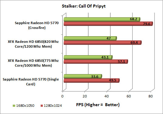 XFX Radeon HD 6850 Video Card Stalker CoP Chart