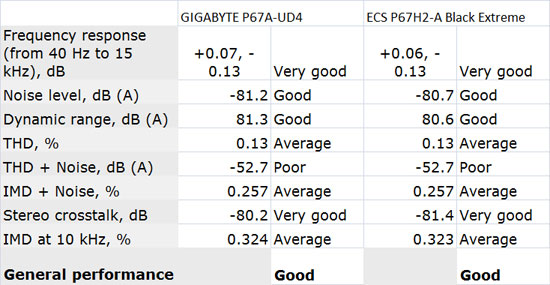 GIGABYTE P67A-UD4 Audio Performance