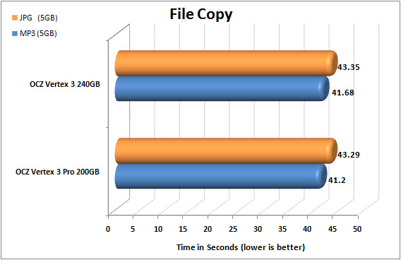 Vertex 3 FILECOPY CHART