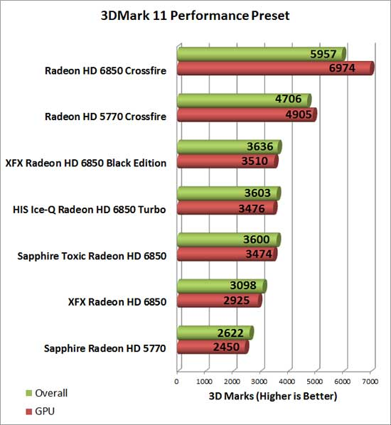 Sapphire Radeon HD 6850 Toxic Video Card 3D Mark Performance