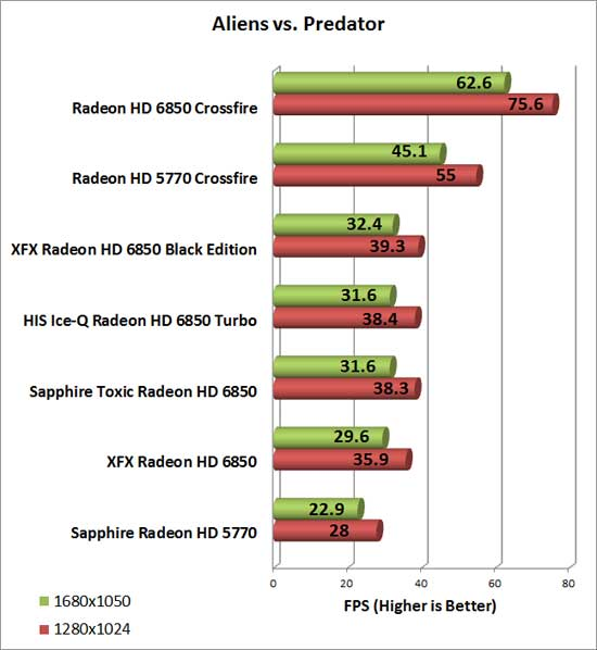 Sapphire Radeon HD 6850 Toxic Video Card AlienvsPredator Chart