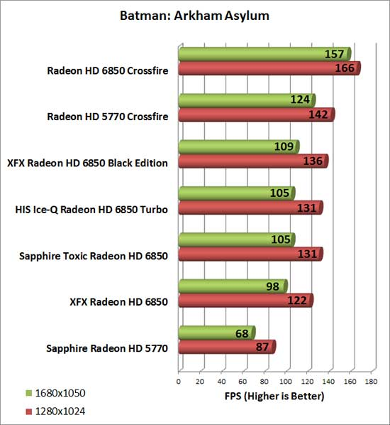 Sapphire Radeon HD 6850 Toxic Video Card Batman AA Chart