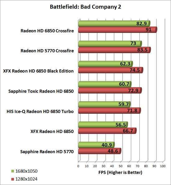 Sapphire Radeon HD 6850 Toxic Video Card Bad Company 2 Chart