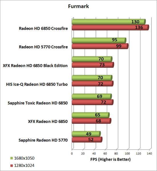 HIS Radeon HD 6850 Turbo Video Card Furmark Chart