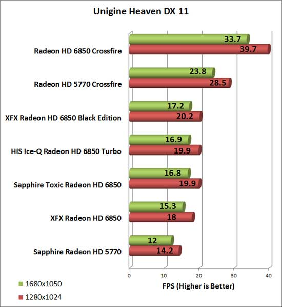 Sapphire Radeon HD 6850 Toxic Video Card Heaven Chart