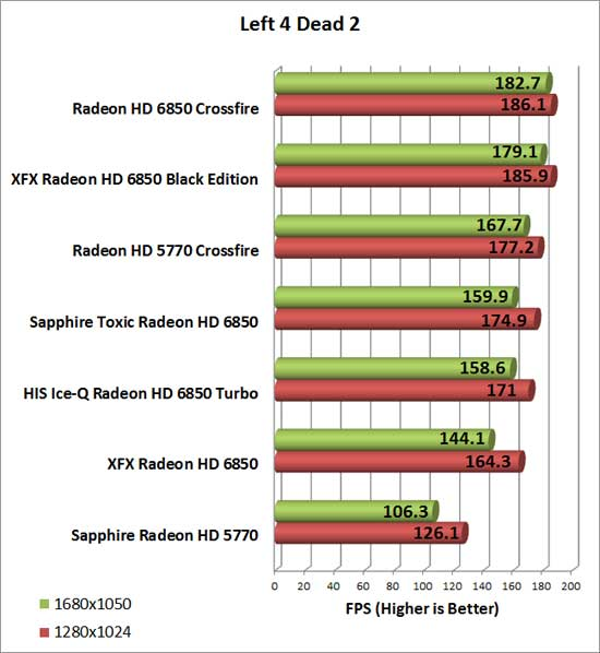 Sapphire Radeon HD 6850 Toxic Video Card Left 4 Dead 2 Chart