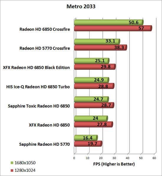 HIS Radeon HD 6850 Turbo Video Card Metro 2033 Chart