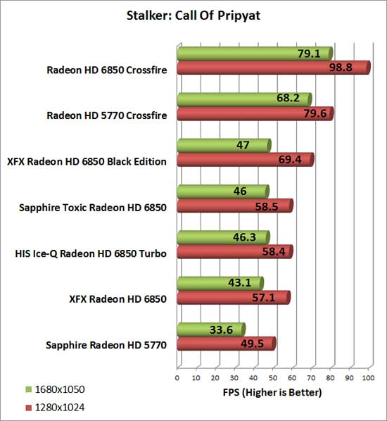 HIS Radeon HD 6850 Turbo Video Card Stalker CoP Chart