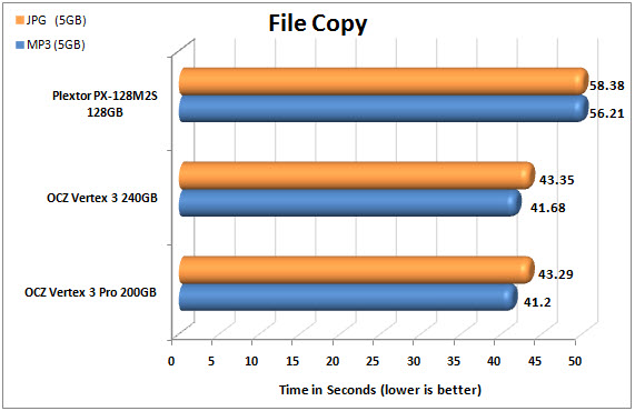 Plextor M2 Series FILECOPY CHART