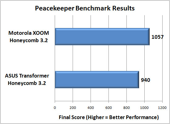 Peacekeeper Benchmark