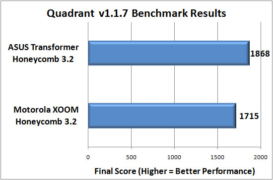 Quadrant Benchmark