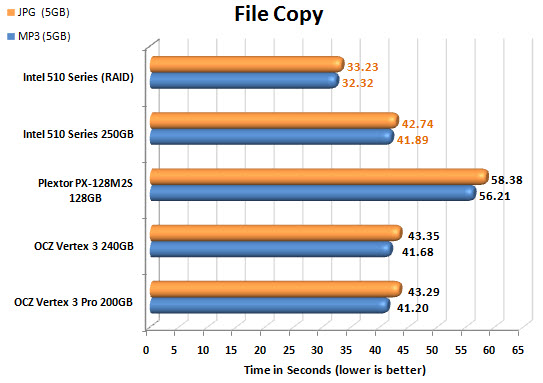 INTEL 510 Series FILECOPY CHART
