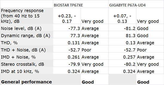 BIOSTAR TP67XE Audio Performance