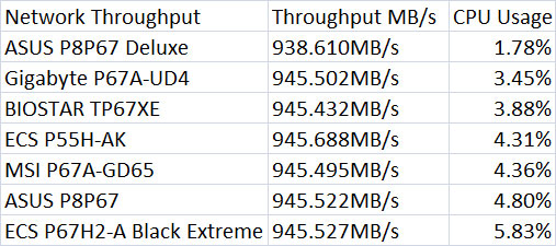 P67 Network Throughput
